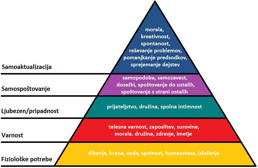 Maslowa hierarhija potreb