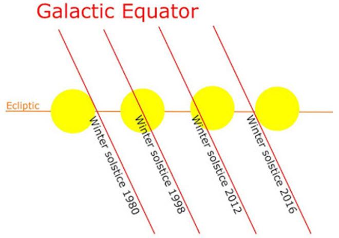 Galaktični ekvator