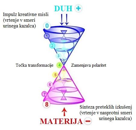 duh-materija