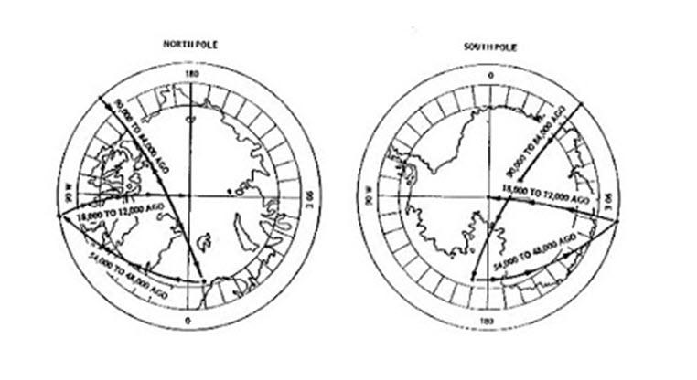 sprememba-pozicije-ekvatorja
